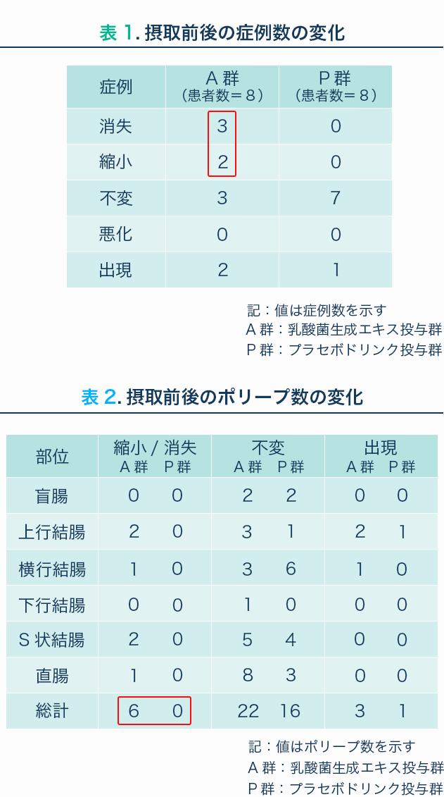 表1:乳酸菌生成エキス摂取前後の症例数の変化、表2:乳酸菌生成エキス摂取前後のポリープ数の変化