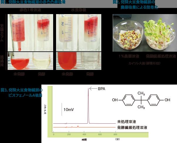 図1:発酵大豆食物繊維量の赤色色素吸着、図2:発酵大豆食物繊維の農薬吸着による無毒化、図3:発酵大豆食物繊維のビスフェノールA吸着