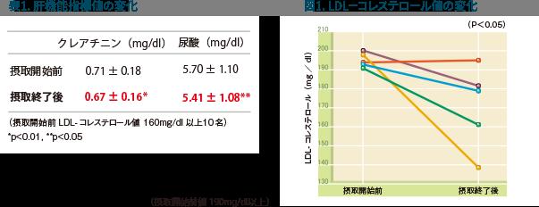 表1:肝機能指標値の変化