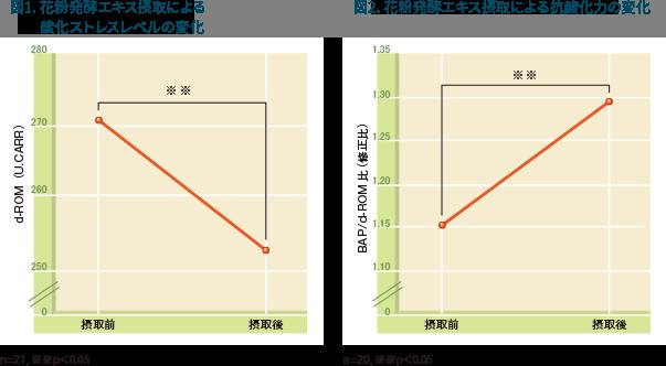 図1:花粉発酵エキス摂取による酸化ストレスレベルの変化、図2:花粉発酵エキスによる抗酸化力の変化