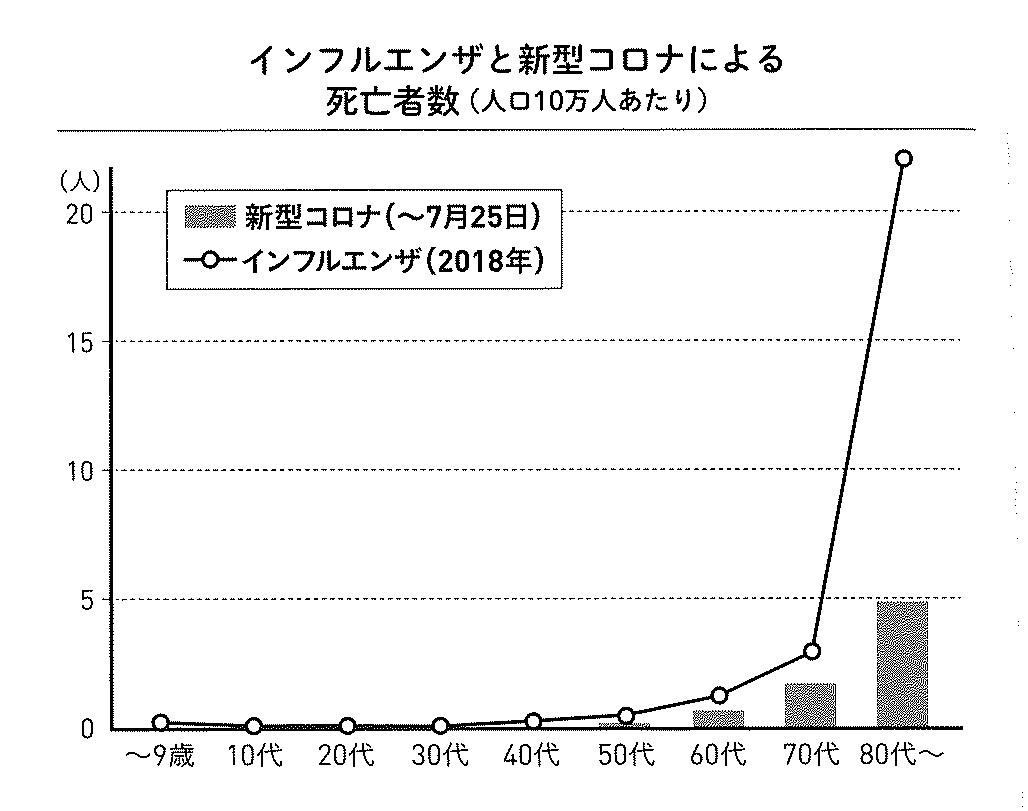 コロナとインフルエンザ死亡者グラフ