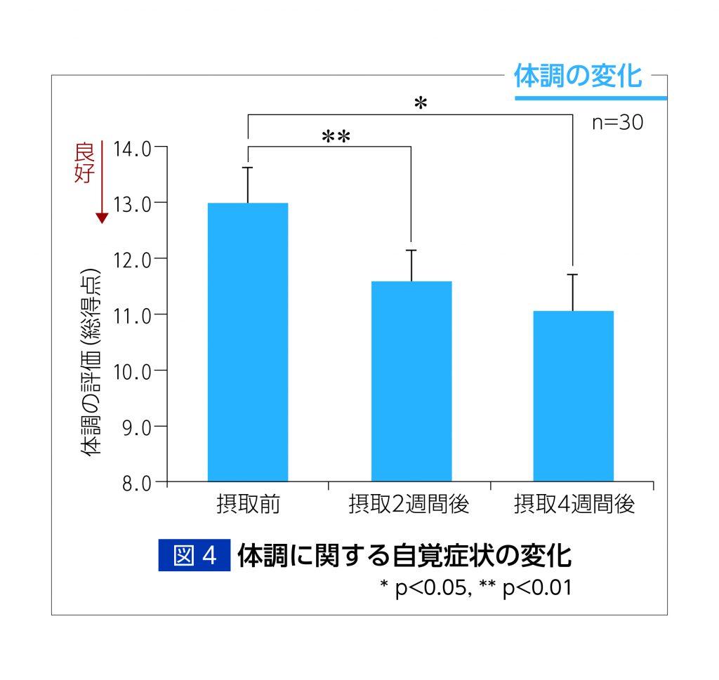 体調改善(肌の状態、睡眠の質、朝の目覚め向上など)に関しての自己評価も、飲用の長さに比例して良好なレベルに変化している