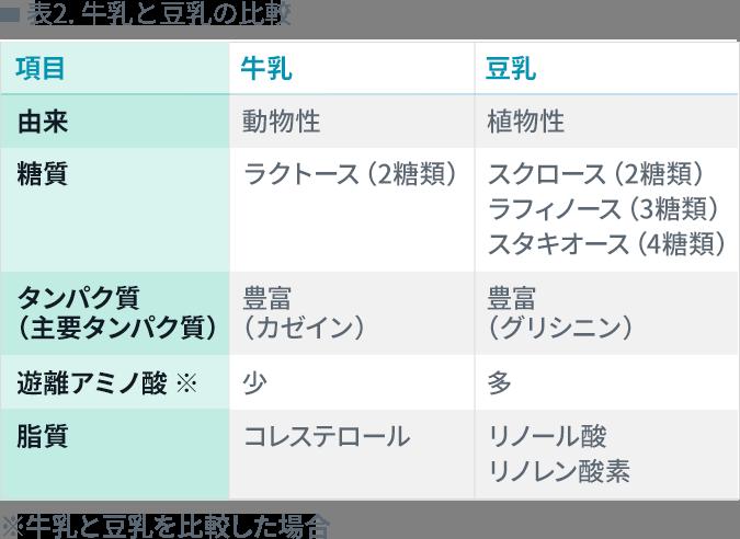 表2. 牛乳と豆乳の比較