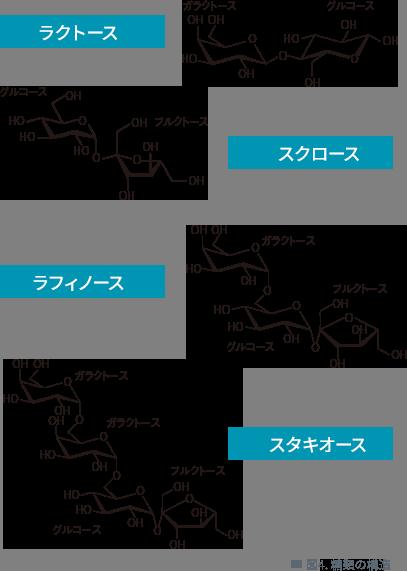図4. 糖類の構造