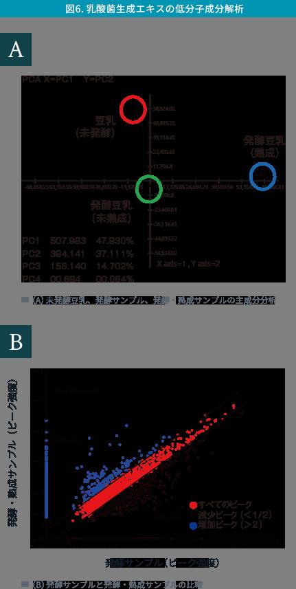 (B)発酵サンプルと発酵・熟成サンプルの比較