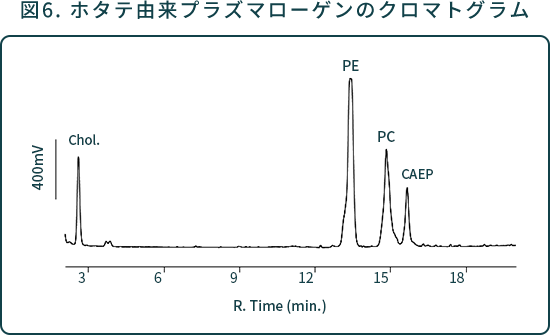 図6. ホタテ由来プラズマローゲンのクロマトグラム