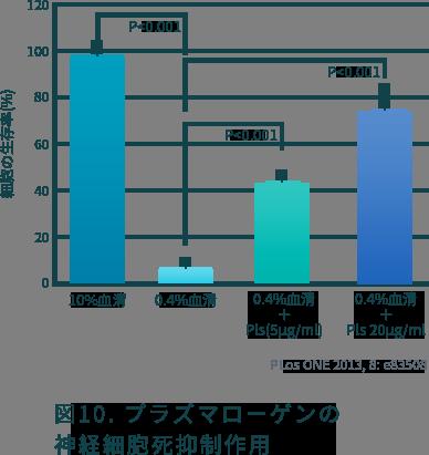 図10. プラズマローゲンの神経細胞死抑制作用