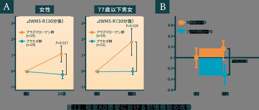 図12. 軽度AD患者における記憶機能の改善