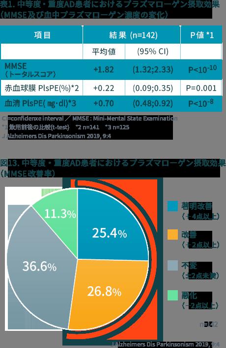 表1. 中等度・重度AD患者におけるプラズマローゲン摂取効果 (MMSE及び血中プラズマローゲン濃度の変化)