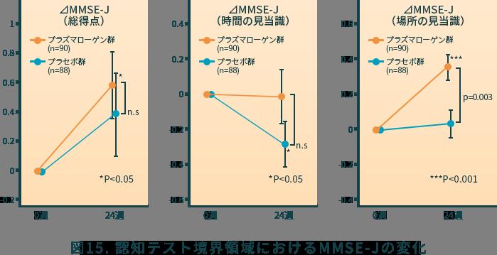 図14. 中等度・重度ADにおける周辺症状(BPSD)の改善と表情、気遣いの変化
