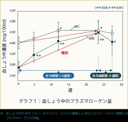 グラフ1:血しょう中のプラズマローゲン量