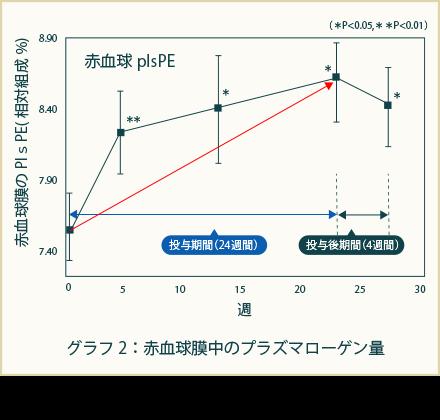 グラフ2:赤血球膜中のプラズマローゲン量