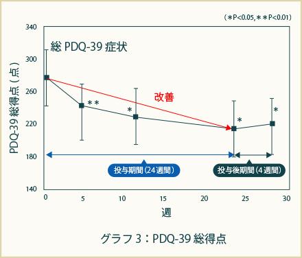 ホタテ由来プラズマローゲン摂取によるパーキンソン病特異的QOL指標(PDQ-39)の変化