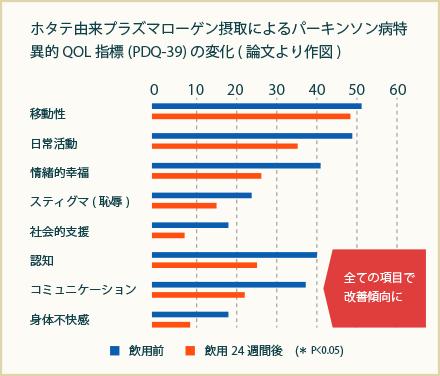 グラフ3:PDQ-39総得点